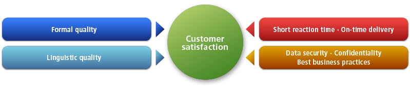 quality management and customer satisfaction Total quality management suggest that attaining customer satisfaction is thought to increase the profits of the organization by decreasing costs through fewer.